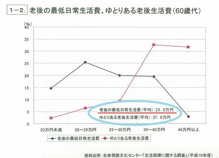 厚生労働省による老後の最低日常生活費に関するグラフ
