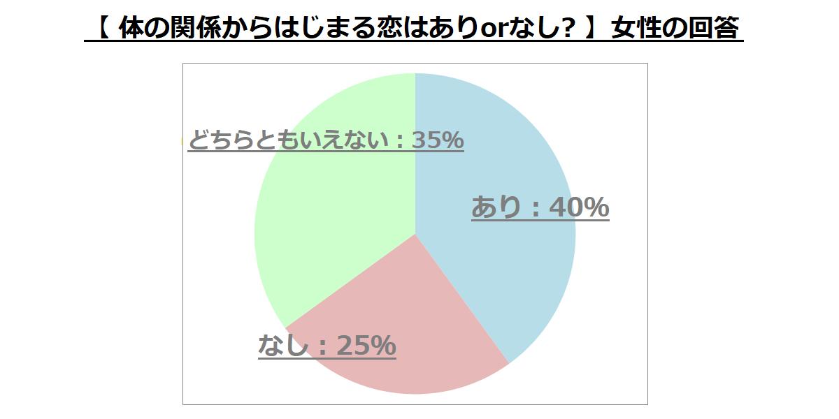 """PCMAX女性ユーザーに向けた""""体の関係からはじまる恋はありかなしか""""に関するアンケート結果のグラフ"""