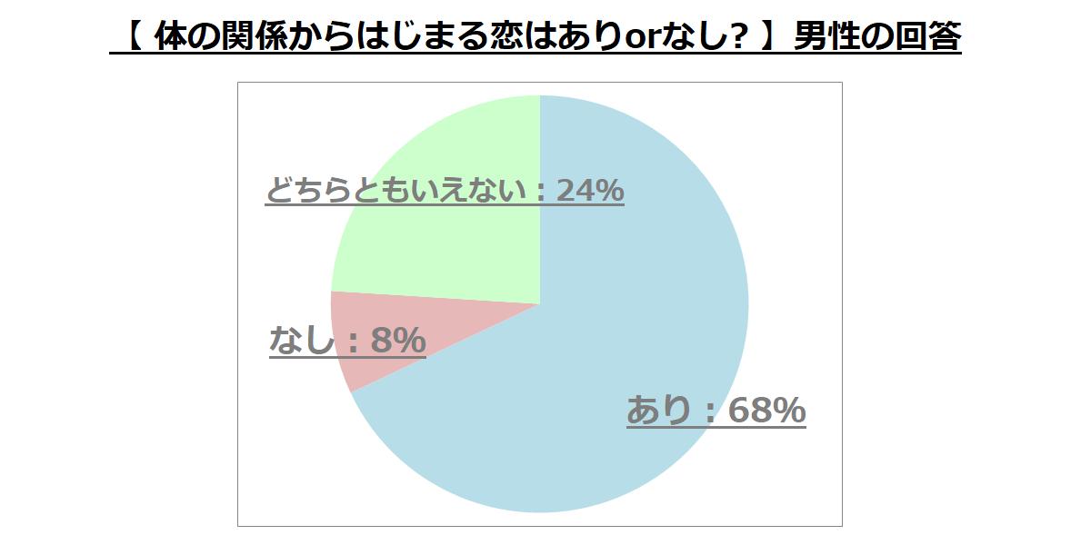 """PCMAX男性ユーザーに向けた""""体の関係からはじまる恋はありかなしか""""に関するアンケート結果のグラフ"""