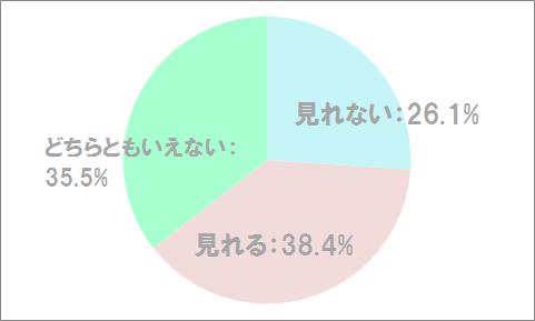 PCMAX女性ユーザーに向けたアンケート結果のグラフ