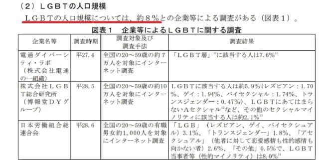 参議院常任委員会が公表したLGBTに関するレポート