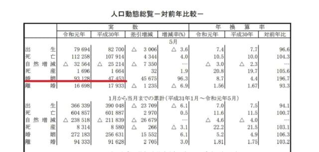 厚生労働省が公表した2019年5月度の人口動態統計速報