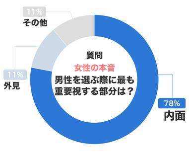 女性が男性を選ぶ際に重要視する部分のアンケート結果のグラフ