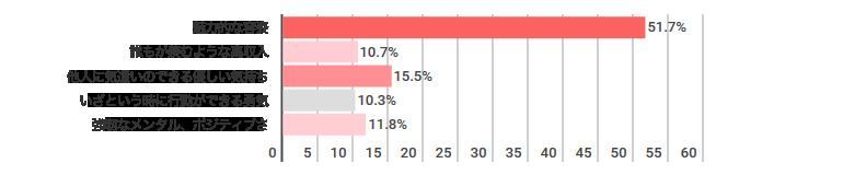 「異性にモテるために欲しいスペックが「ひとつだけ」手に入るとしたら何を手に入れますか?」についてのPCMAX女性会員のアンケート回答結果