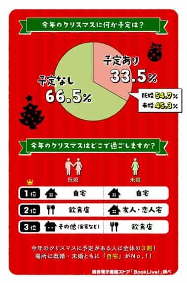 クリスマスの理想と現実に関する意識調査のグラフ