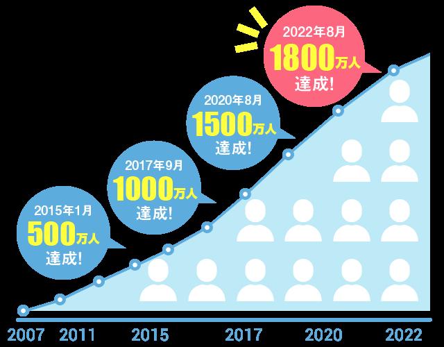 2007年サイトオープンからの年別会員数推移グラフ